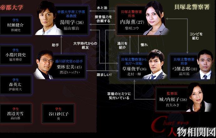 【日劇】神探伽利略 - 弃hanashi - 木偶の舞臺